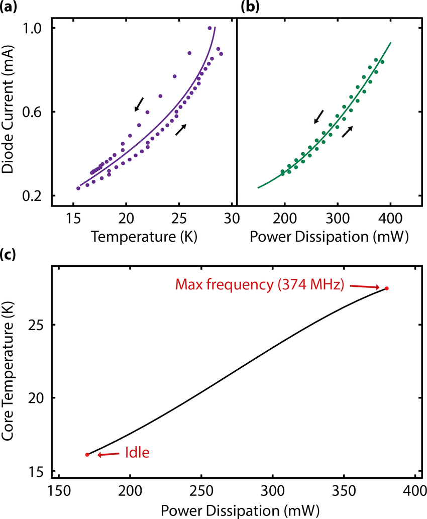 hight resolution of estimating the temperature of the artix 7 fpga die as a function of power dissipated