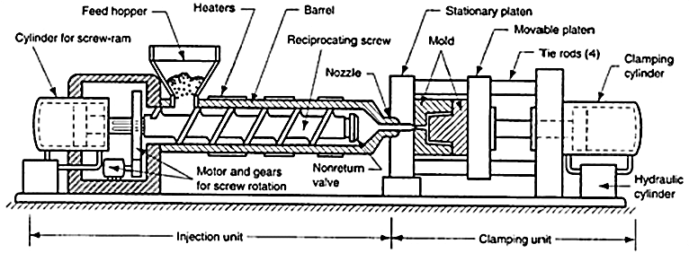 A typical reciprocating screw injection moulding machine