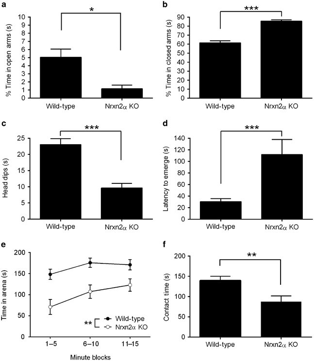Nrxn2α KO mice show an anxiety-like phenotype. In the