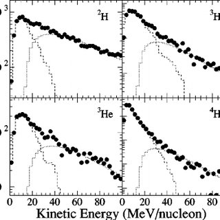 Variation of second stage multiplicity m 2 with total