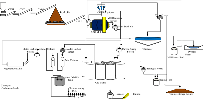 Carbon in Leach (CIL) process plant flow diagram