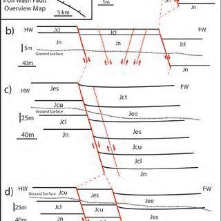 Generalized stratigraphic column for Jurassic and Triassic
