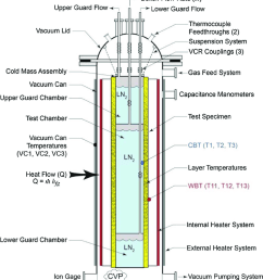 schematic of cylindrical boiloff calorimeter cryostat 100 showing vacuum can guarded cold [ 850 x 939 Pixel ]