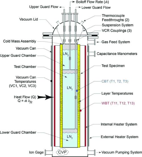 small resolution of schematic of cylindrical boiloff calorimeter cryostat 100 showing vacuum can guarded cold