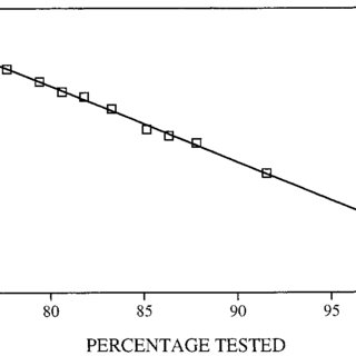 (PDF) Israeli military IQ tests: Gender differences small