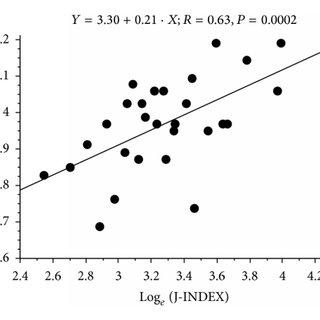 (PDF) Four-Point Preprandial Self-Monitoring of Blood