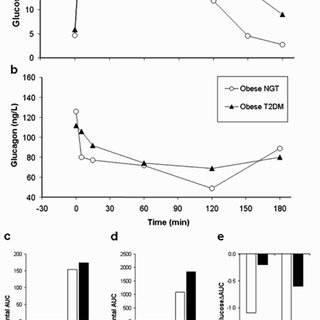 Relationship between steady-state plasma glucose levels