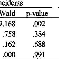 (PDF) Weapons of mass (murder) destruction