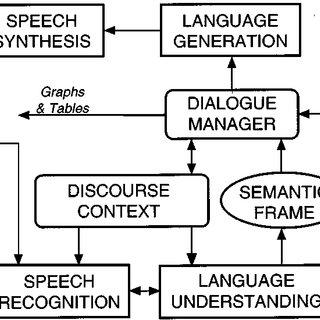 Transcript of a conversation between an agent (A) and a