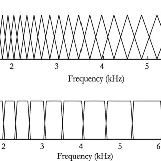 (PDF) An Implementation of Rational Wavelets and Filter