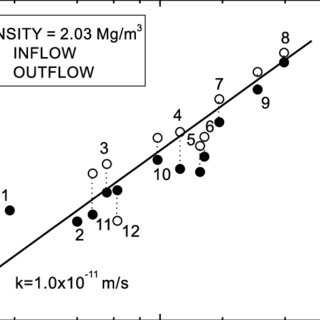 Influence of back pressure on hydraulic conductivity of