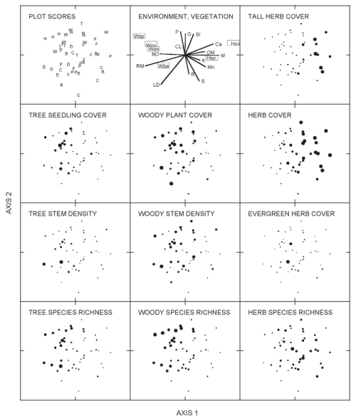small resolution of redundancy analysis ordination of temperate deciduous forest floor plots based on similarities in vegetation and constrained