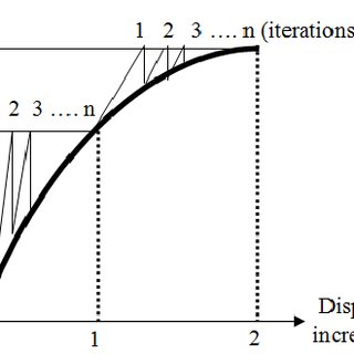 Load-deflection relationship for deep beam 3, using