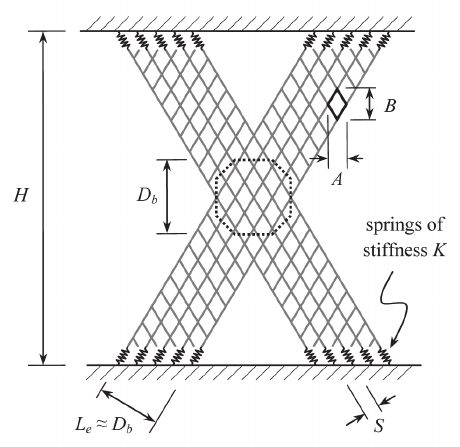 Cross-shaped region of wire mesh sustaining highest levels