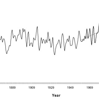 (PDF) Current Climate and Climate Change Assessments for