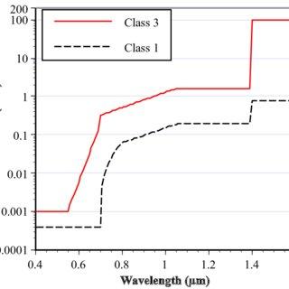 1: Absorption in optical fiber vs. wavelength of light