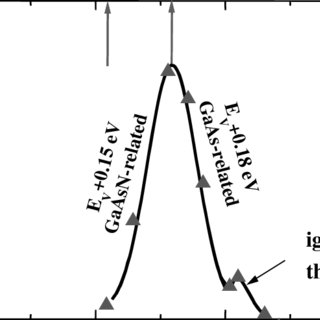 Escape depth of electrons during AES or XPS [38