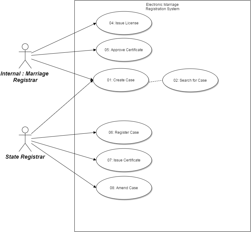 Use case diagram for the Electronic Marriage Registration