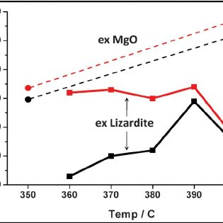XRD of product ex lizardite–AS after 1 h at 420 u C [E