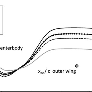 (PDF) Stability of Hybrid-Wing–Body-Type Aircraft with