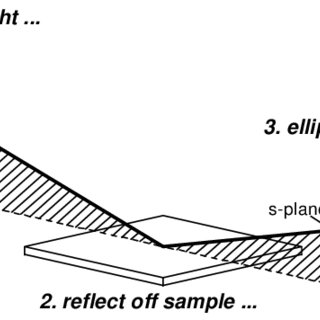 (PDF) Overview of Variable Angle Spectroscopic