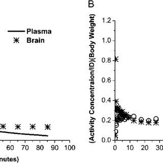 (PDF) Assessment of Fetal Brain Uptake of Paraquat In