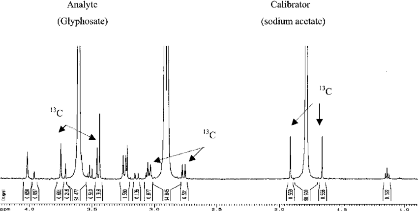 1 H-NMR spectrum of glyphosate and sodium acetate internal