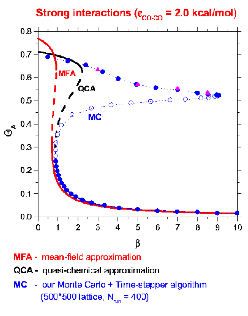hight resolution of coarse bifurcation diagram of a kinetic monte carlo simulation of a model surface reaction co