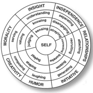 2: Henderson and Milstein's Resiliency Wheel (1994). The