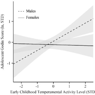 (PDF) Childhood temperament predictors of adolescent