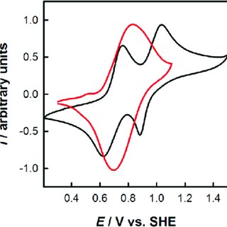 Cyclic voltammetry of RFEW components. The red curve shows