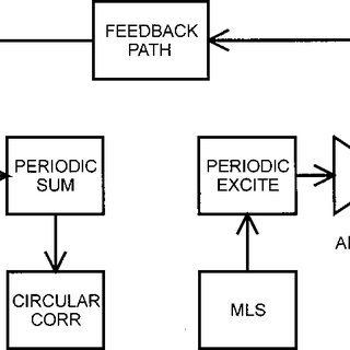 (PDF) Room reverberation effects in hearing aid feedback