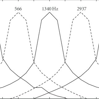 Power spectra for the Warp-31 frequency analysis for