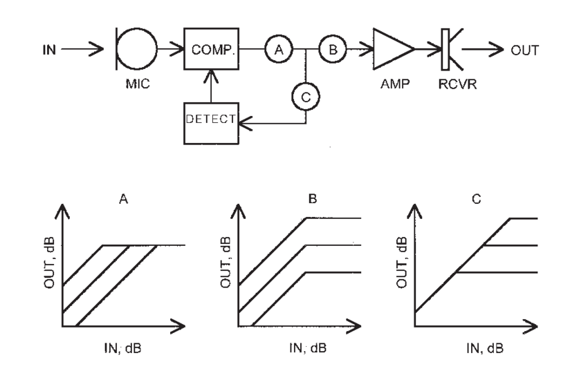 Block diagram of a compression hearing aid using feedback