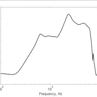 (PDF) Principles of Digital Dynamic-Range Compression