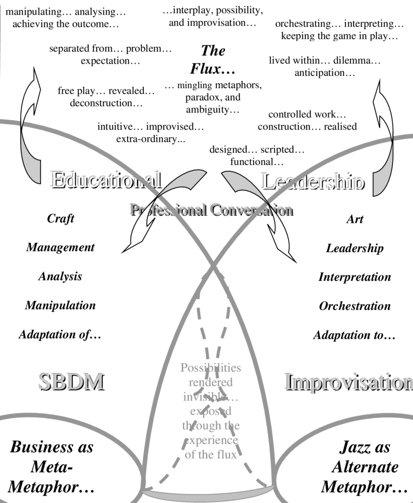 medium resolution of conceptualising the radical hermeneutic sphere the example within the research business educational