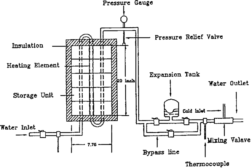 Schematic diagram of sensible heat storage electric water