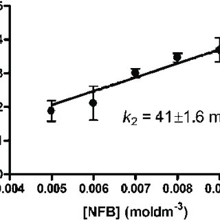 (PDF) Synthesis and evaluation of an 18F-labelled