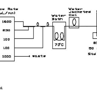 4. Flow diagrams for the nitrite method. a. AA-II. b. RFA