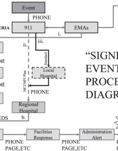 Communication flow chart in the eventuality of an event is notified emergency medical service dispatched and management agencies ema also rh researchgate