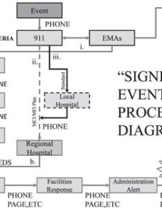 Communication flow chart in the eventuality of an event is notified emergency also rh researchgate