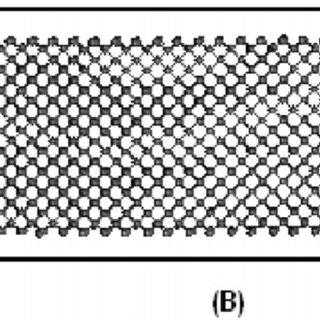 Stress-strain curve for nano-scale (a) diamond and (b