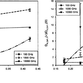 Solvent self-diffusion coefficient in atactic polystyrene