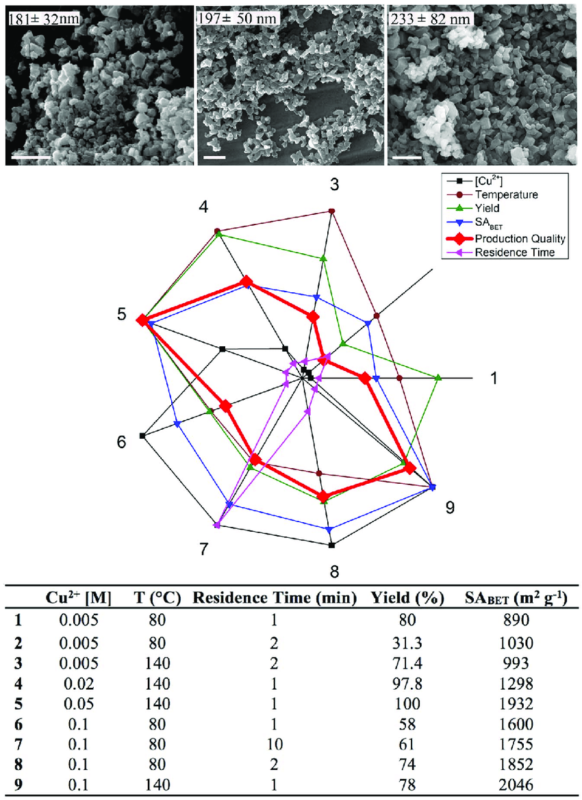 medium resolution of representative sem images of the hkust 1 crystals synthesized by flow chemistry at 806c after 1 2 and 10 minute residence times showing control over
