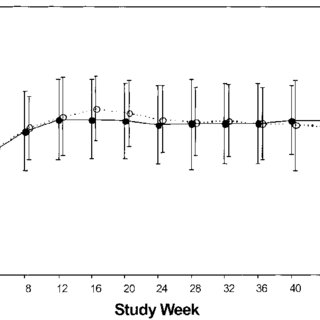 Mean haemoglobin values over the initial 16 weeks of the