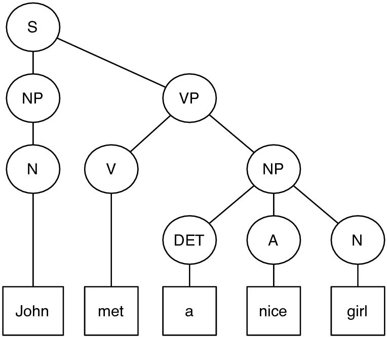 6: Tree diagram of a sentence produced by the generative