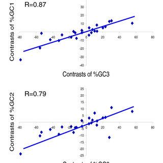 (PDF) Codon usage patterns in Nematoda: Analysis based on