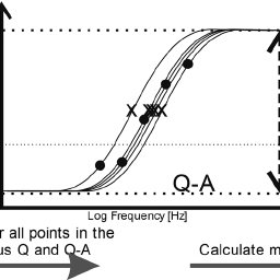 Schematic showing the process for determining the median