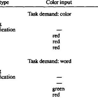 (PDF) Cohen JD, McClelland JL, Dunbar K. On the control of