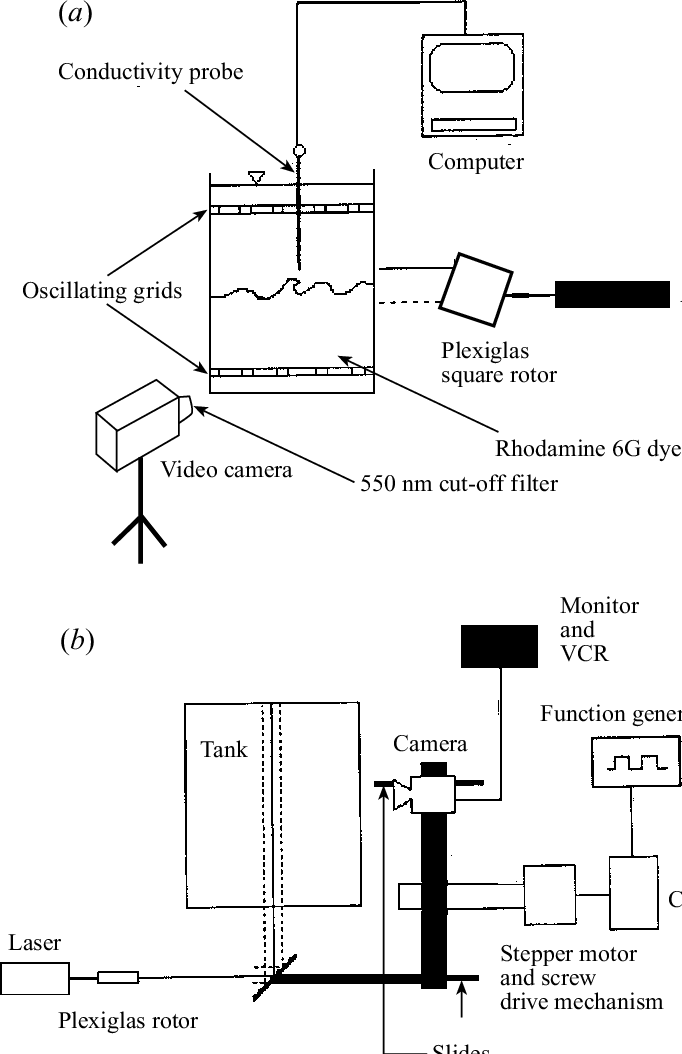 Schematic diagrams of the experimental set-ups. (a) The